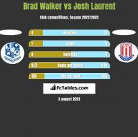 Brad Walker vs Josh Laurent h2h player stats