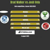 Brad Walker vs Josh Vela h2h player stats