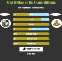 Brad Walker vs Ro-Shaun Williams h2h player stats