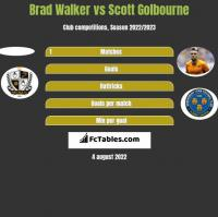 Brad Walker vs Scott Golbourne h2h player stats