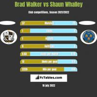 Brad Walker vs Shaun Whalley h2h player stats