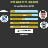 Brad Walker vs Sam Hart h2h player stats