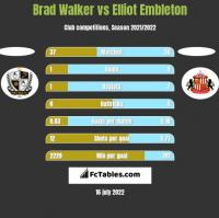 Brad Walker vs Elliot Embleton h2h player stats
