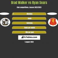 Brad Walker vs Ryan Sears h2h player stats