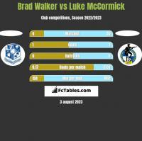 Brad Walker vs Luke McCormick h2h player stats