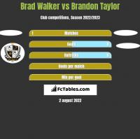 Brad Walker vs Brandon Taylor h2h player stats