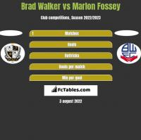 Brad Walker vs Marlon Fossey h2h player stats