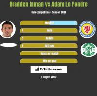 Bradden Inman vs Adam Le Fondre h2h player stats