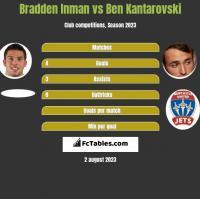Bradden Inman vs Ben Kantarovski h2h player stats