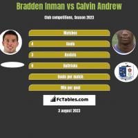 Bradden Inman vs Calvin Andrew h2h player stats