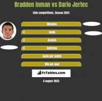 Bradden Inman vs Dario Jertec h2h player stats