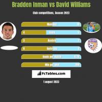 Bradden Inman vs David Williams h2h player stats