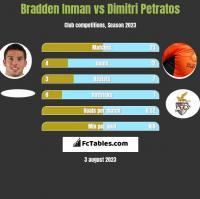 Bradden Inman vs Dimitri Petratos h2h player stats