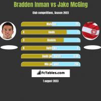 Bradden Inman vs Jake McGing h2h player stats