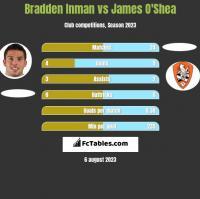 Bradden Inman vs James O'Shea h2h player stats