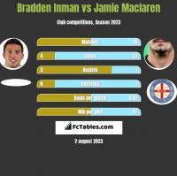 Bradden Inman vs Jamie Maclaren h2h player stats