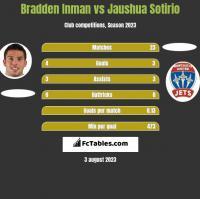 Bradden Inman vs Jaushua Sotirio h2h player stats
