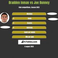 Bradden Inman vs Joe Bunney h2h player stats