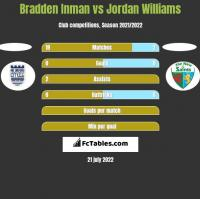 Bradden Inman vs Jordan Williams h2h player stats