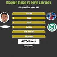 Bradden Inman vs Kevin van Veen h2h player stats