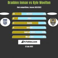 Bradden Inman vs Kyle Wootton h2h player stats