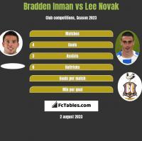 Bradden Inman vs Lee Novak h2h player stats