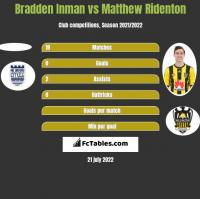 Bradden Inman vs Matthew Ridenton h2h player stats