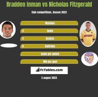 Bradden Inman vs Nicholas Fitzgerald h2h player stats