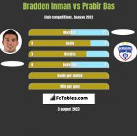 Bradden Inman vs Prabir Das h2h player stats