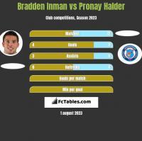 Bradden Inman vs Pronay Halder h2h player stats