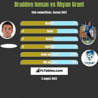 Bradden Inman vs Rhyan Grant h2h player stats