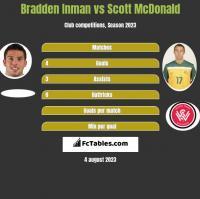 Bradden Inman vs Scott McDonald h2h player stats