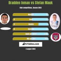 Bradden Inman vs Stefan Mauk h2h player stats