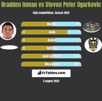 Bradden Inman vs Steven Peter Ugarkovic h2h player stats