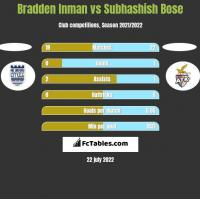 Bradden Inman vs Subhashish Bose h2h player stats