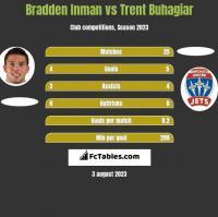 Bradden Inman vs Trent Buhagiar h2h player stats