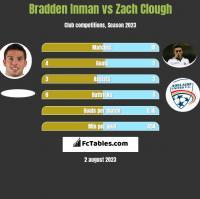 Bradden Inman vs Zach Clough h2h player stats