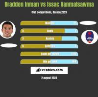 Bradden Inman vs Issac Vanmalsawma h2h player stats