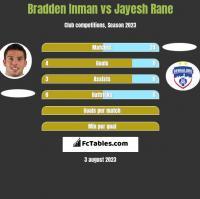 Bradden Inman vs Jayesh Rane h2h player stats