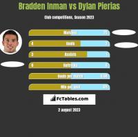Bradden Inman vs Dylan Pierias h2h player stats