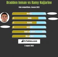 Bradden Inman vs Ramy Najjarine h2h player stats