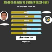 Bradden Inman vs Dylan Wenzel-Halls h2h player stats