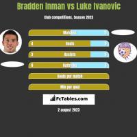 Bradden Inman vs Luke Ivanovic h2h player stats