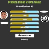 Bradden Inman vs Ben Waine h2h player stats