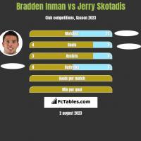 Bradden Inman vs Jerry Skotadis h2h player stats