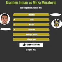 Bradden Inman vs Mirza Muratovic h2h player stats