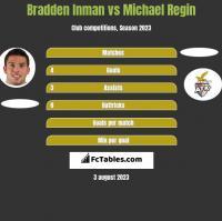 Bradden Inman vs Michael Regin h2h player stats