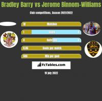 Bradley Barry vs Jerome Binnom-Williams h2h player stats