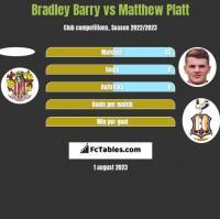Bradley Barry vs Matthew Platt h2h player stats