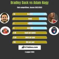 Bradley Dack vs Adam Nagy h2h player stats